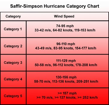 Image result for hurricane category chart