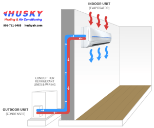 Ductless Air Conditioners FAQ  Husky Heating and Air
