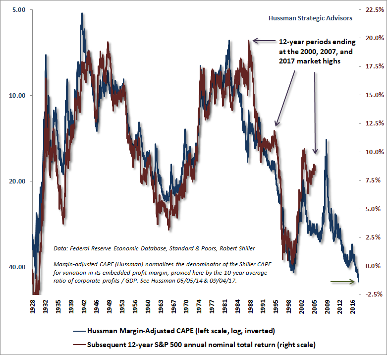 Hussman Margin-Adjusted CAPE and 12-year S&P 500 returns