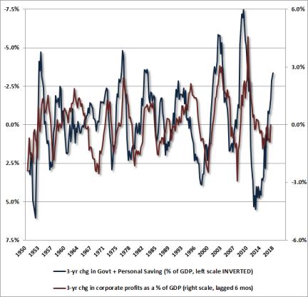 Household savings, government savings, and profit margins