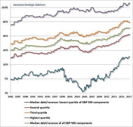 Median debt/revenue of S&P 500 components