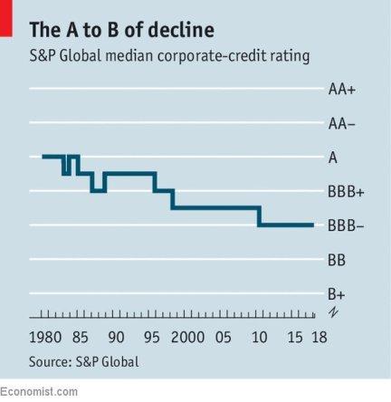 Median corporate credit ratings