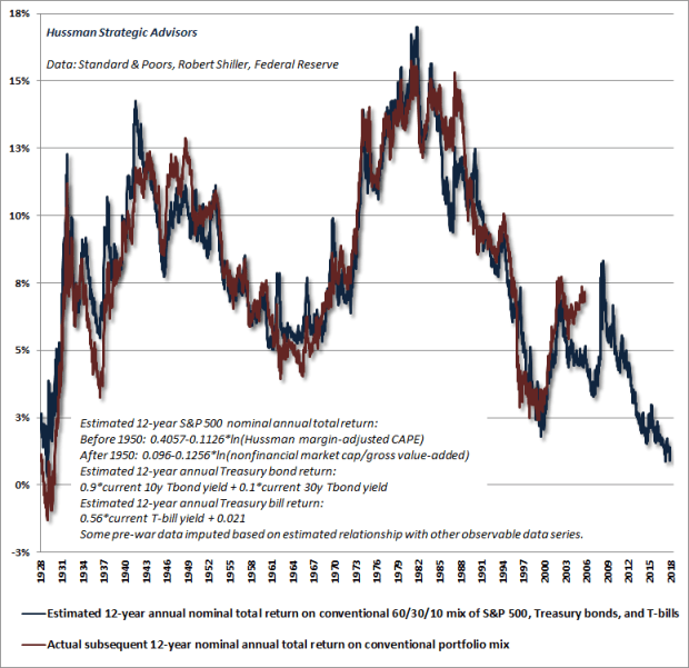 Prospective returns from a conventional passive investment mix - Hussman estimates
