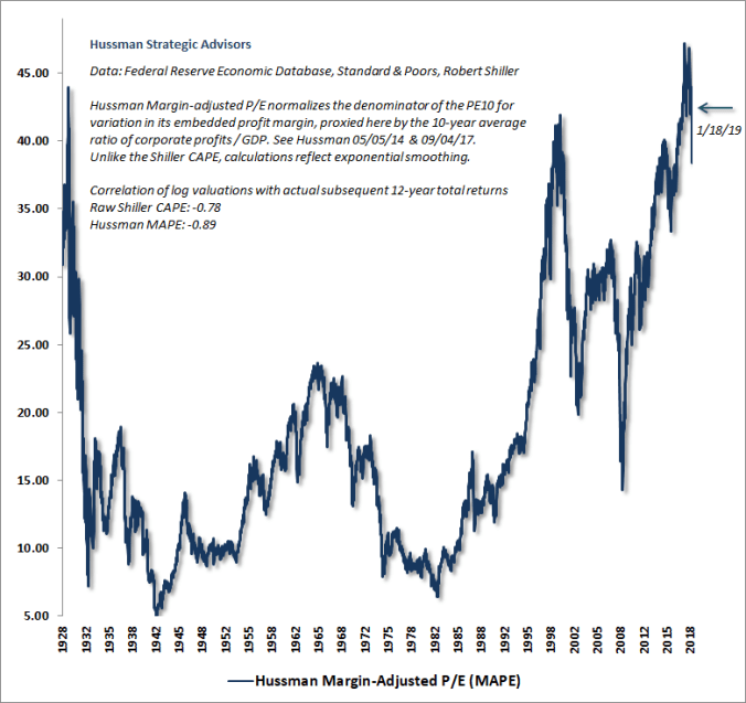 Hussman Margin-Adjusted P/E (MAPE) January 2019