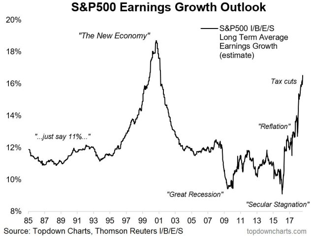 Analyst estimates of long-term S&P 500 earnings growth