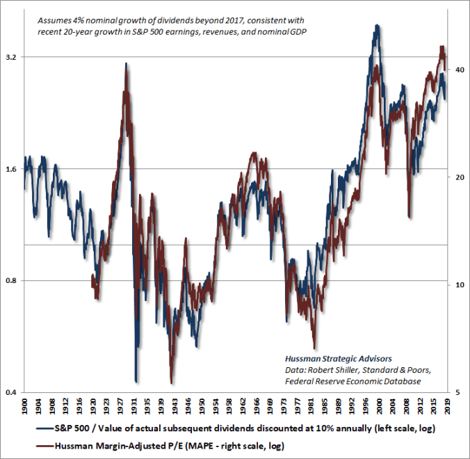 Hussman Margin-Adjusted P/E and S&P 500 discounted dividends