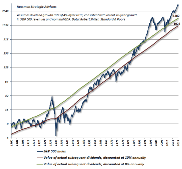 S&P 500 actual discounted dividend stream