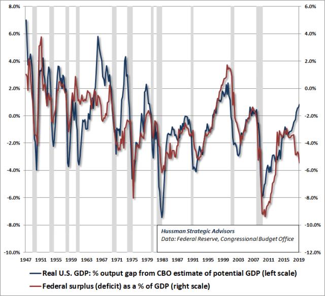 Federal deficit as a percent of GDP vs GDP output gap - Hussman