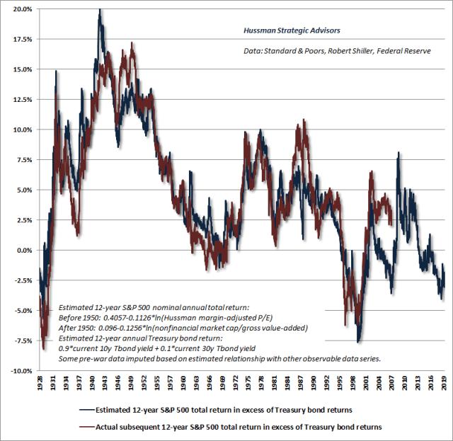 Estimated equity risk premium - Hussman