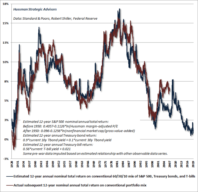 Projected total return from a conventional asset mix