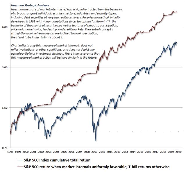 Hussman Market Internals Measure