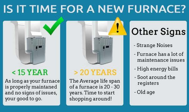 is-it-time-for-a-new-furnace