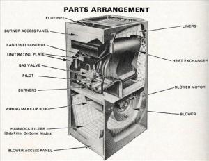 Parts and Overview for Old Gas Furnaces – HVAC How To