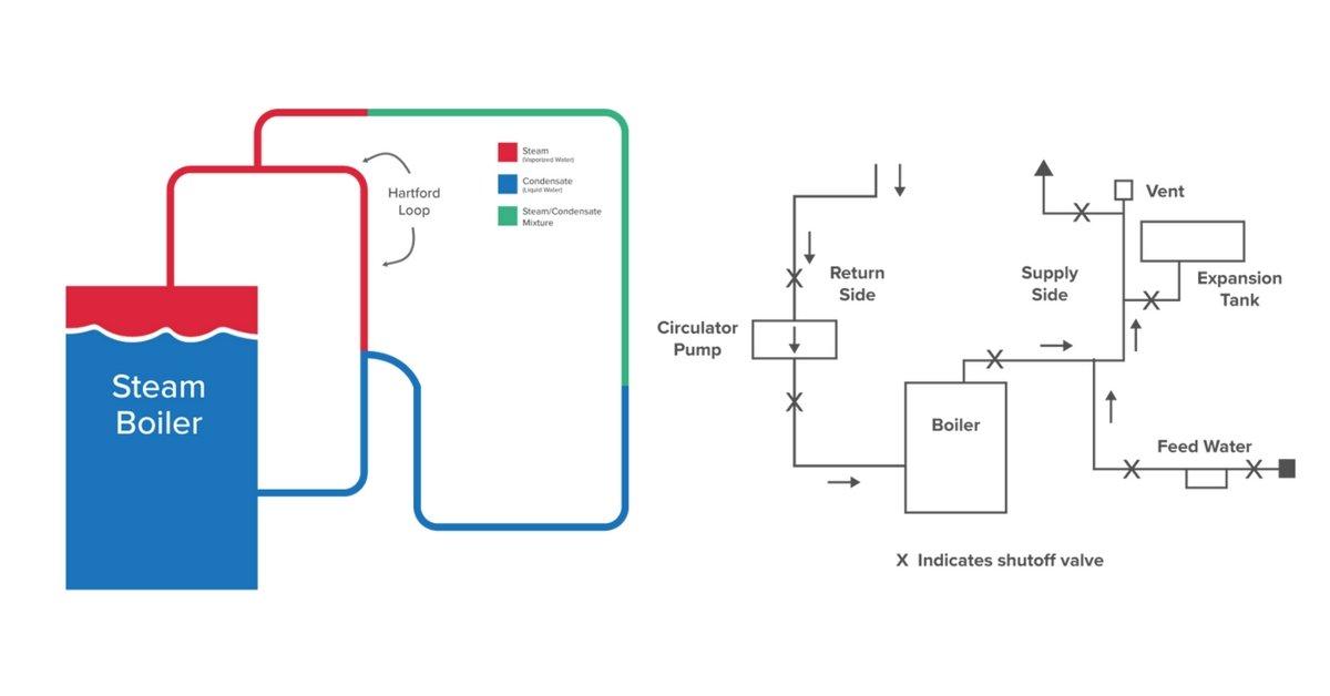 boiler basics part 4 piping hvac school  piping a steam boiler diagram #9