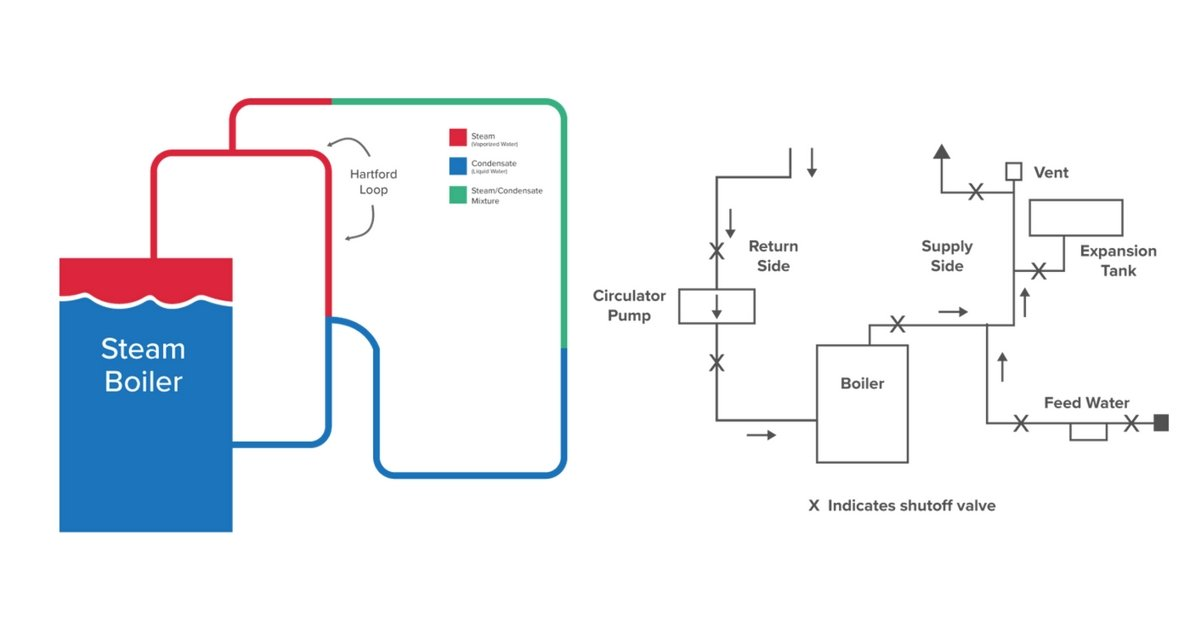 Piping Diagram Of Steam Boiler | Wiring Diagram on