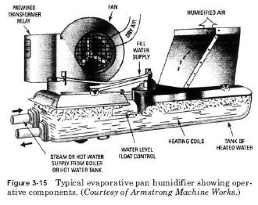 pan humidifier Pan Humidifiers