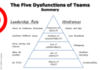 Slide summarizing The Five Dysfunctions of a Team by P. Lencioni