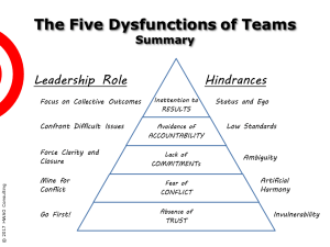 Slide Summarizing The Five Dysfunctions Of A Team By P Lencioni