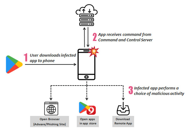 SimBAD android adware
