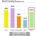 penn-schoen-jwt-green-consumer-intent-purchase-after-recession-april-2009jpg2