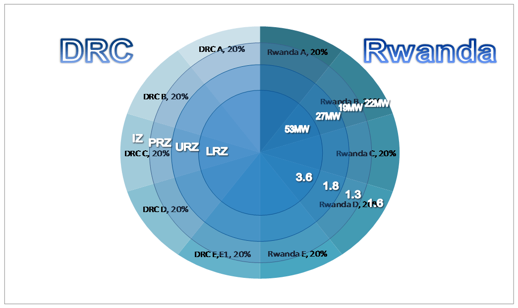 A graphic representation, like a layered pie-chart, showing the distribution of Lake Kivu gas concessions between Rwanda and DRC.