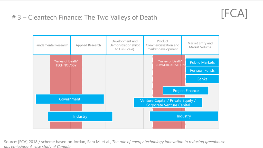 "Cleantech Finance - Two ""Valleys of Death"" facing entrepreneurs"