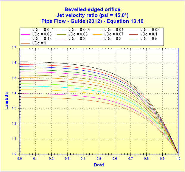 Bevelled-edged orifice - Jet velocity ratio (psi _ 45.0°) - Pipe Flow - Guide (2012) - Equation 13.10