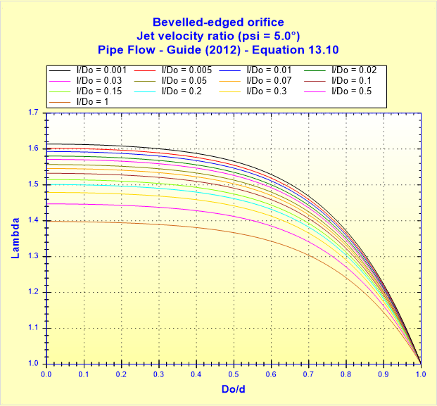 Bevelled-edged orifice - Jet velocity ratio (psi _ 5.0°) - Pipe Flow - Guide (2012) - Equation 13.10