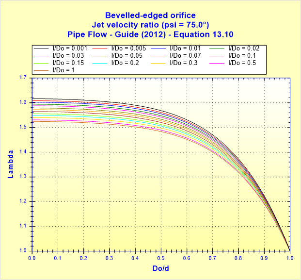 Bevelled-edged orifice - Jet velocity ratio (psi _ 75.0°) - Pipe Flow - Guide (2012) - Equation 13.10