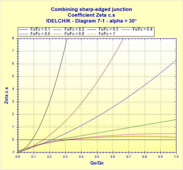 Combining sharp-edged junction - Coefficient Zeta c.s - IDELCHIK - Diagram 7-1