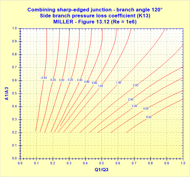 Combining sharp-edged junction - branch angle 120° - Side branch pressure loss coefficient (K13) - MILLER - Figure 13.12