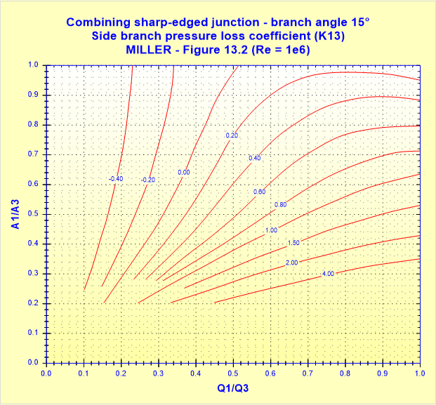 Combining sharp-edged junction - branch angle 15° - Side branch pressure loss coefficient (K13) - MILLER - Figure 13.2