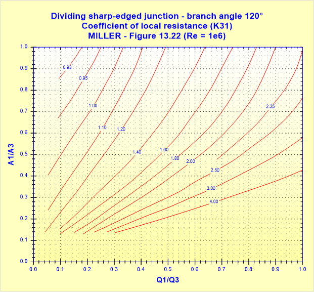 Dividing sharp-edged junction - branch angle 120° - Coefficient of local resistance (K31) - MILLER - Figure 13.22