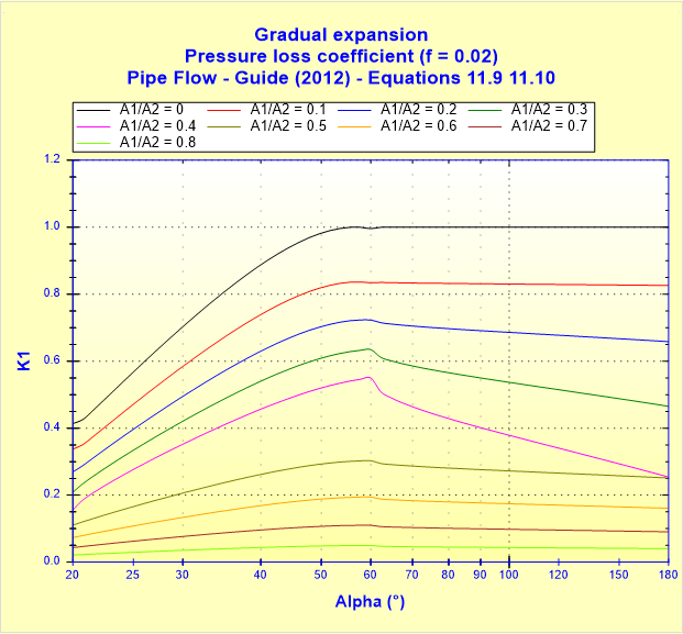 Gradual expansion - Pressure loss coefficient (f _ 0.02) - Pipe Flow - Guide (2012) - Equations 11.9 11.10