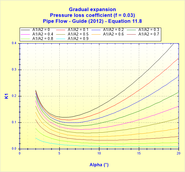 Gradual expansion - Pressure loss coefficient (f _ 0.03) - Pipe Flow - Guide (2012) - Equation 11.8