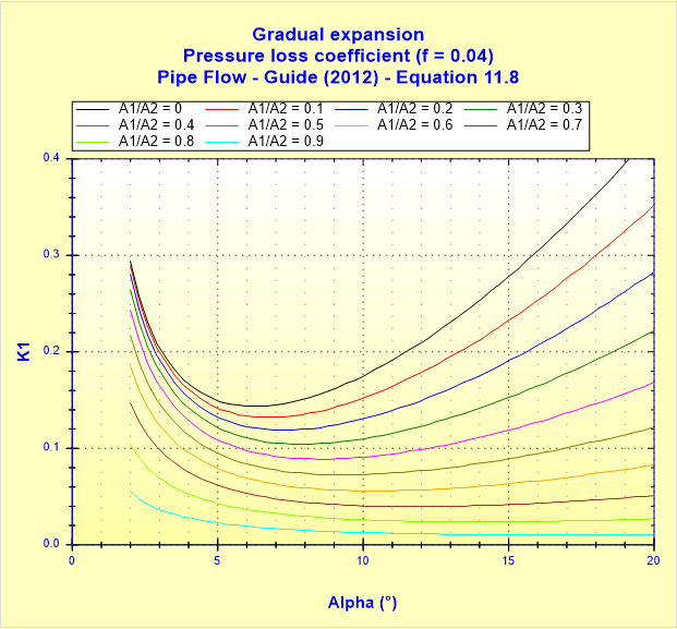 Gradual expansion - Pressure loss coefficient (f _ 0.04) - Pipe Flow - Guide (2012) - Equation 11.8