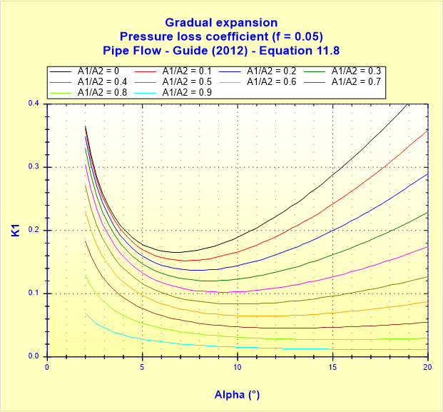 Gradual expansion - Pressure loss coefficient (f _ 0.05) - Pipe Flow - Guide (2012) - Equation 11.8