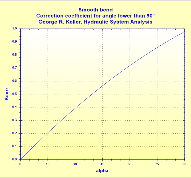 Smooth bend - Correction coefficient for angle lower than 90° - George R. Keller, Hydraulic System Analysis