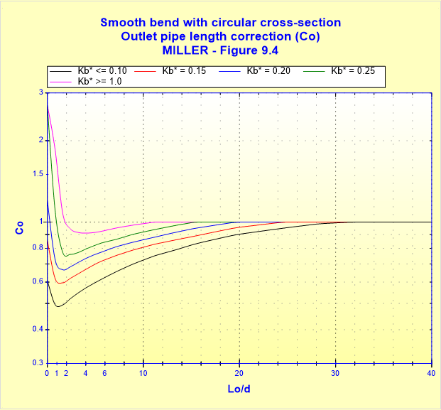 Smooth bend with circular cross-section - Outlet pipe length correction - MILLER - Figure 9.4