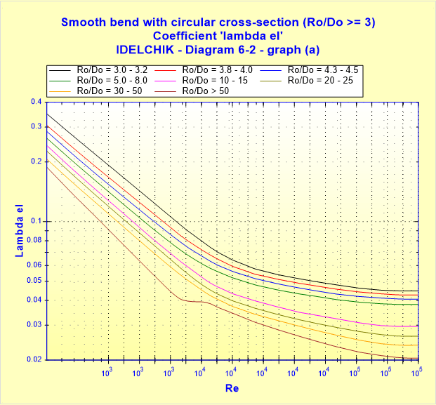 Smooth bend with circular cross-section (Ro_Do __ 3) - Coefficient 'lambda el' - IDELCHIK - Diagram 6-2 - graph (a)