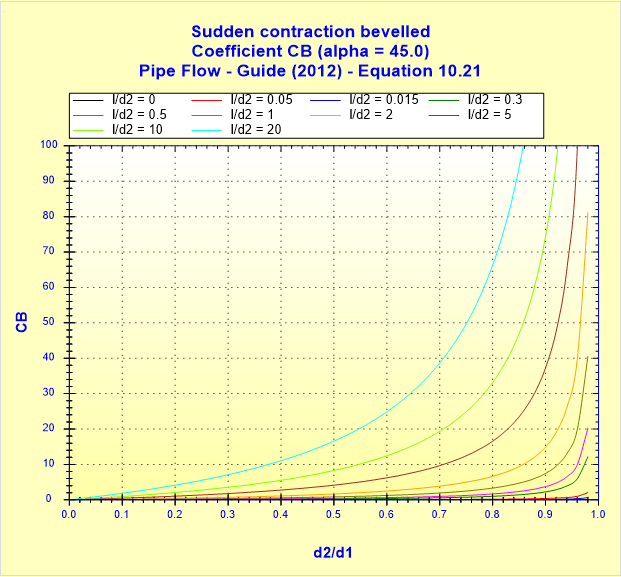 Sudden contraction bevelled - Coefficient CB - Pipe Flow - Guide (2012) - Equation 10.21