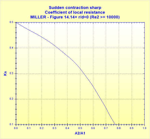 Sudden contraction sharp - Coefficient of local resistance - MILLER - Figure 14.14+