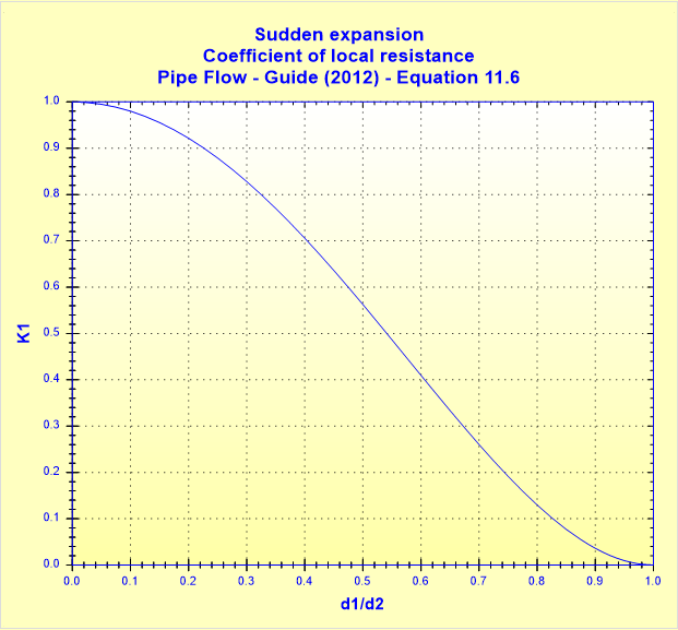Sudden expansion - Coefficient of local resistance - Pipe Flow - Guide (2012) - Equation 11.6