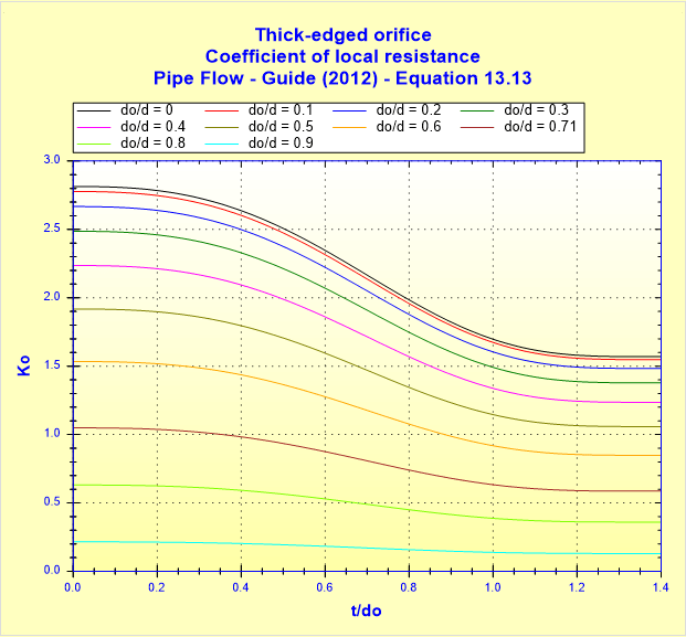 Thick-edged orifice - Coefficient of local resistance - Pipe Flow - Guide (2012) - Equation 13.13