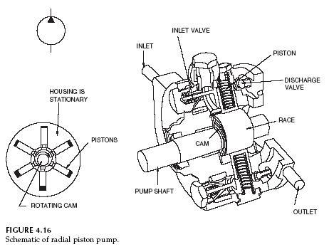 Variable Piston Pump Variable Flow Pump Cross Section