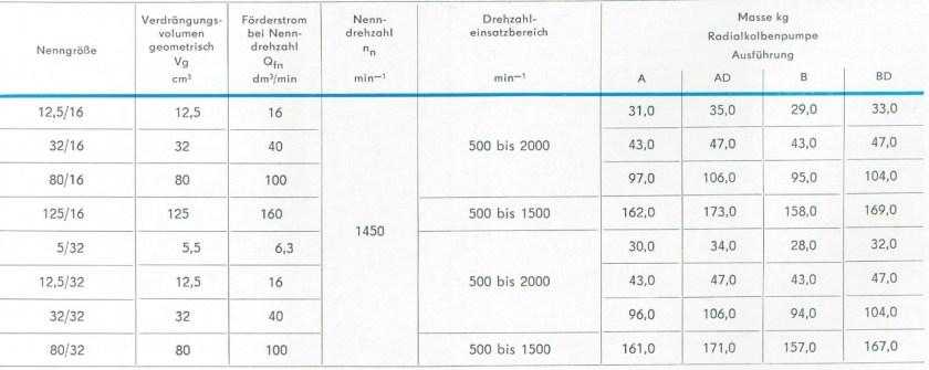Technische Daten der RKP Nenngrößen TGL 10868