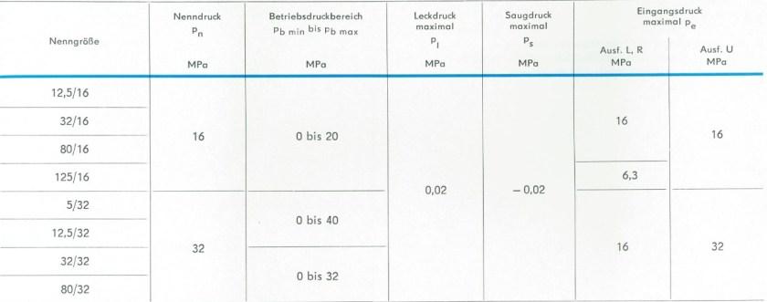 Technische Daten der RKP Nenngrößen Druckbereich TGL 10868