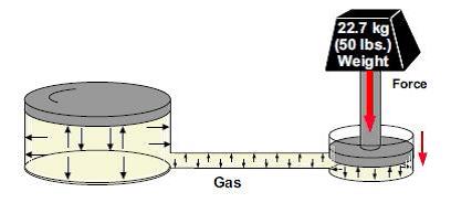 Le gaz est compréssible