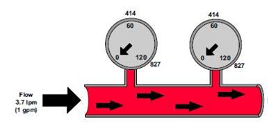 Hydraulique de base et l'effet d'orifice sur la pression !