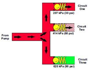 Circuit en parallèle dans un circuit hydraulique !